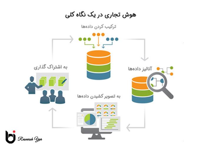 خدمات هوش تجاری